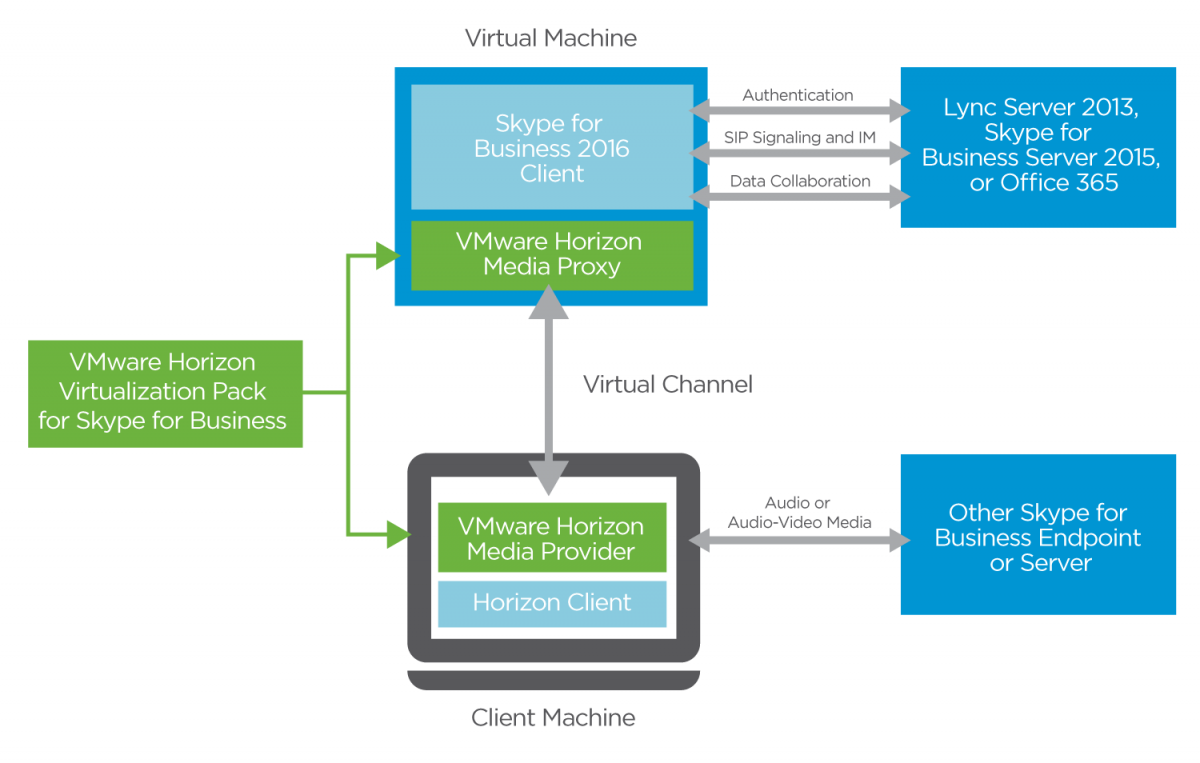 Components of VMware Horizon Virtualization Pack for Skype for Business