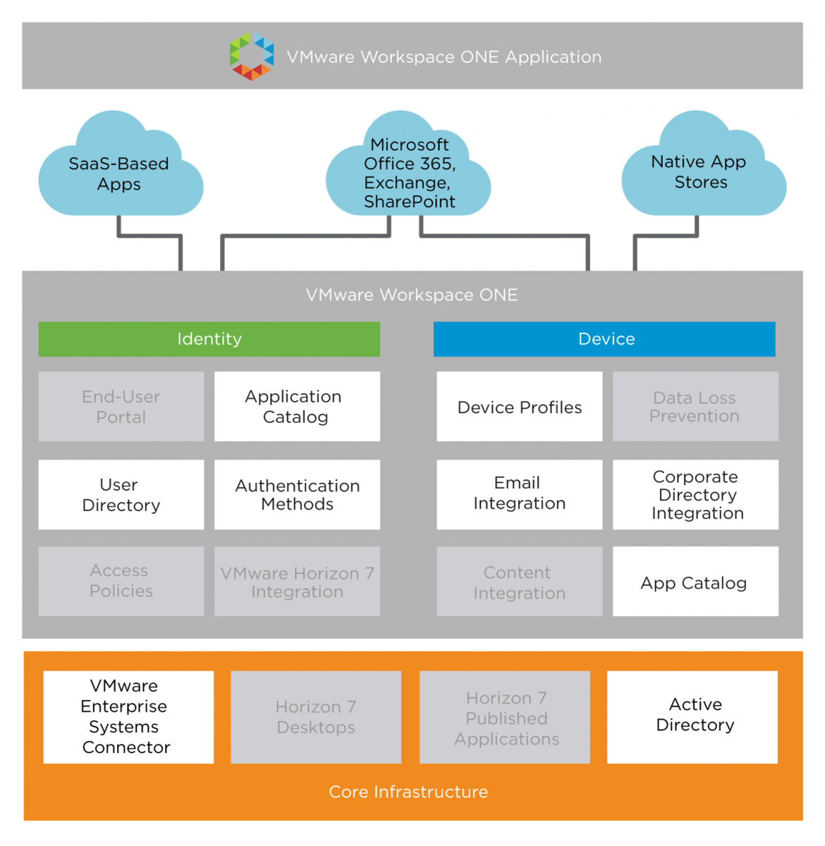 Vmware workspace one reference architecture for saas deployments mobile device management service blueprint malvernweather Gallery