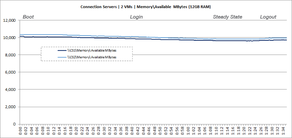 Connection Server VM Memory Usage