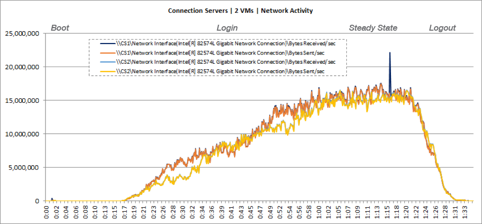 Connection Server VM Network Usage