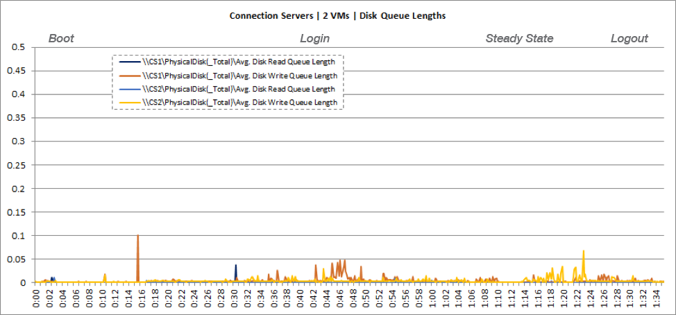 Connection Server VM Disk Queuing