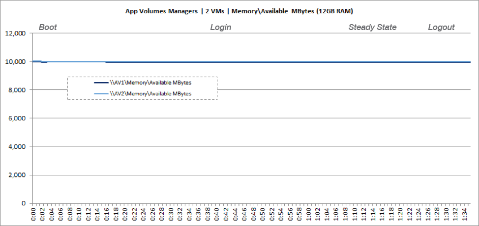 App Volumes Manager VM Memory Usage
