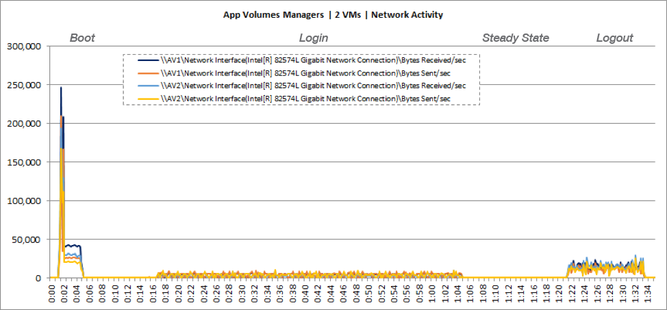 App Volumes Manager VM Network Usage