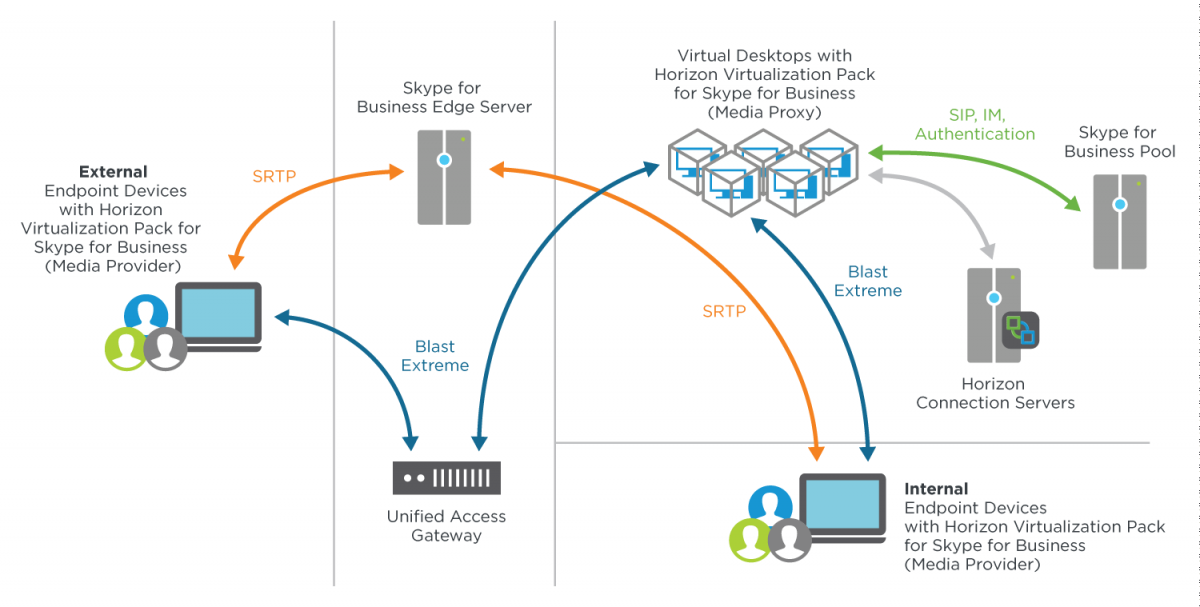 External Access Architecture for VMware Horizon Virtualization Pack for Skype for Business