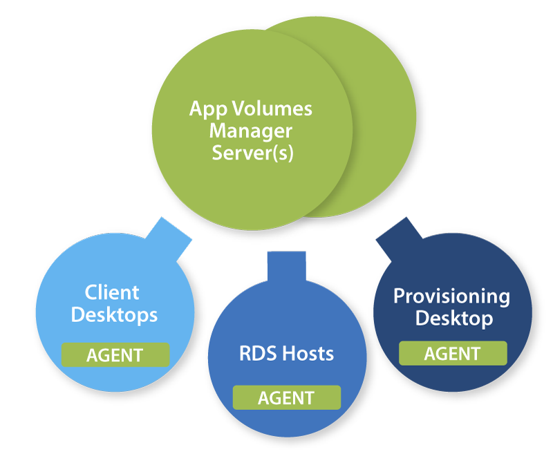 App Volumes Agent Relationships