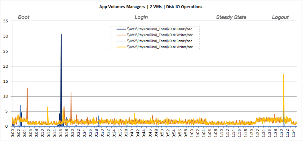 App Volumes Manager VM Disk Usage