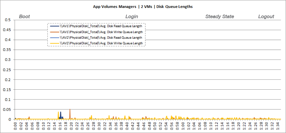 App Volumes Manager VM Disk Queuing