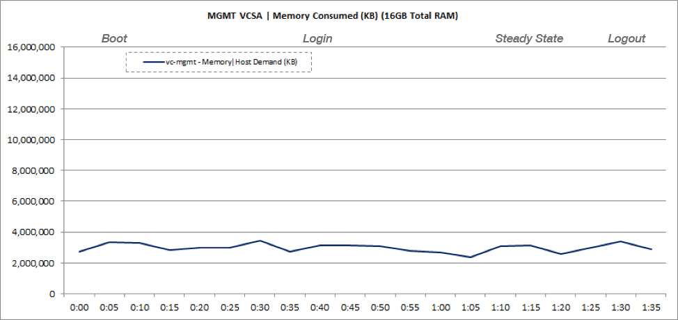 Management vCenter Server VM Memory Usage