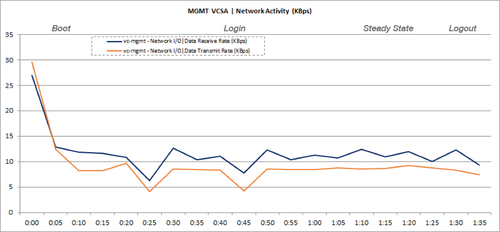Management vCenter Server VM Network Usage