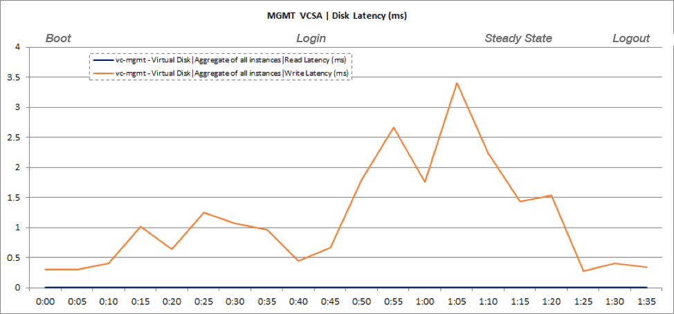 Management vCenter Server VM Disk Latency