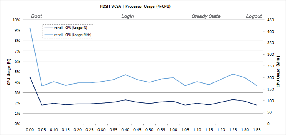 RDSH vCenter Server VM CPU Usage