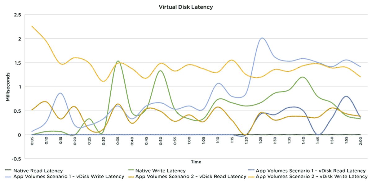 vDisk Latency Comparison