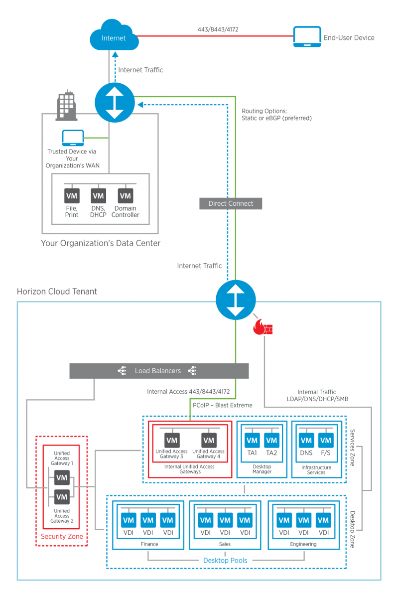 Vmware Horizon Cloud With Hosted Infrastructure Diagram Of A Local Area Network Showing How Workstations Are Connected No Internet Connectivity Through
