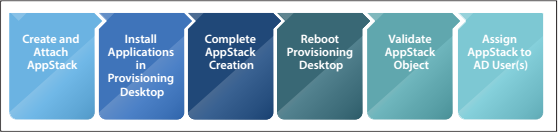 AppStack Provisioning Steps