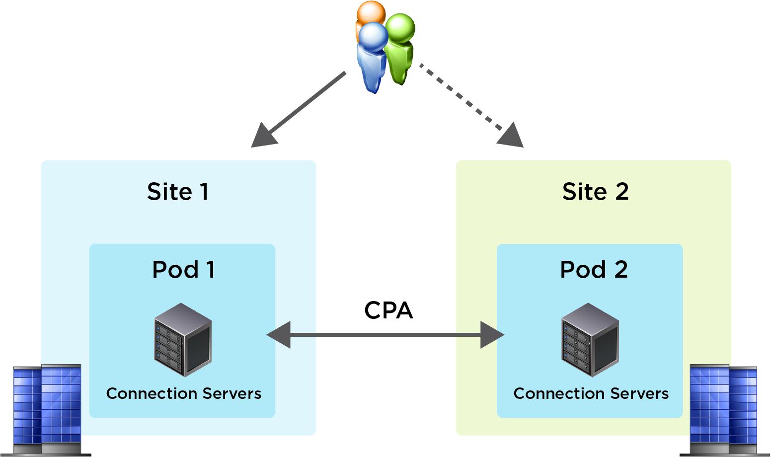 VMware Workspace ONE and VMware Horizon Reference Architecture | VMware