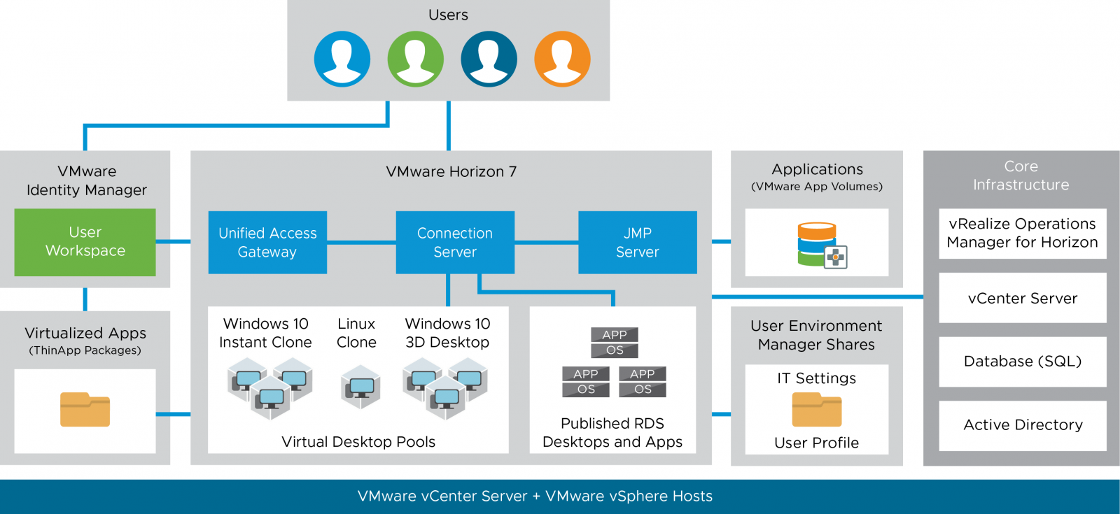 VMware Workspace ONE and VMware Horizon Reference