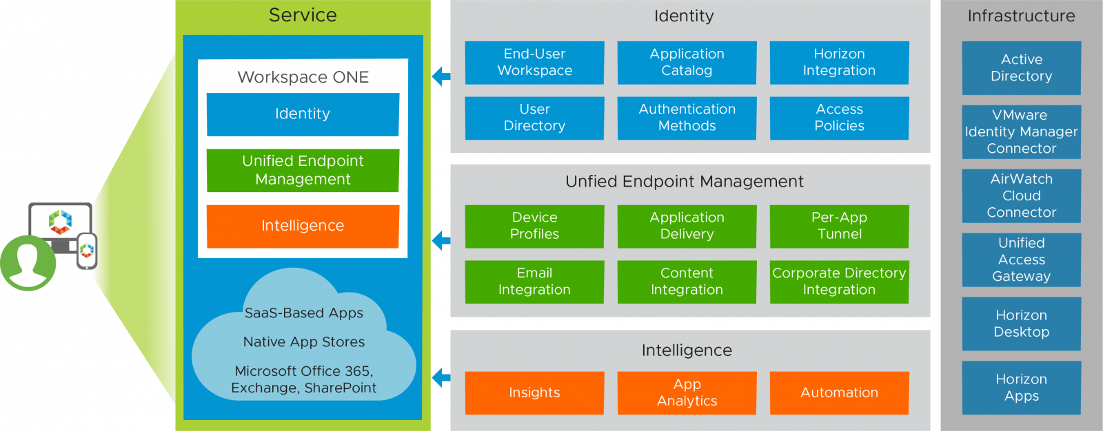 VMware Workspace ONE and VMware Horizon Reference ...