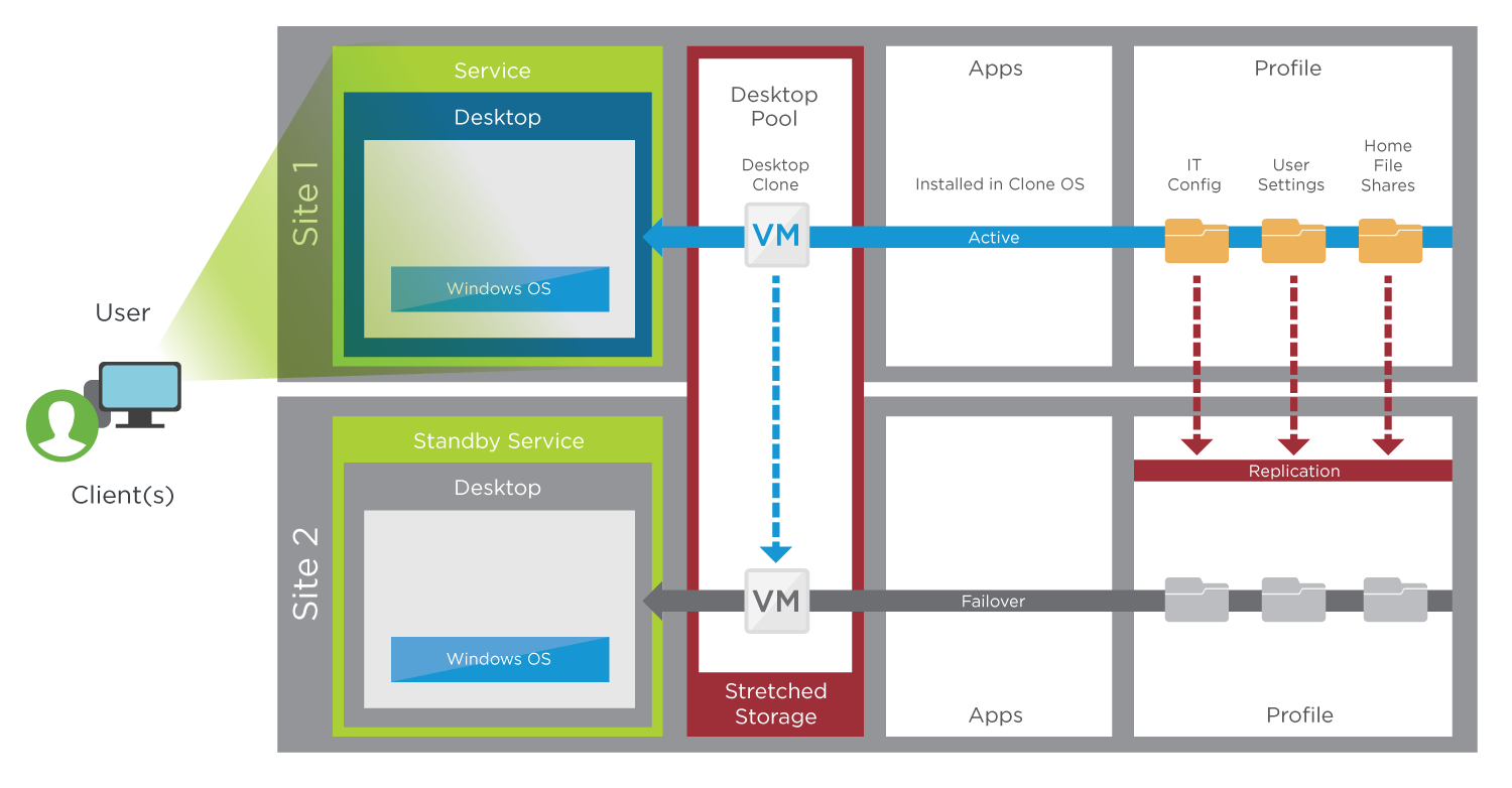 Blueprint for the vSAN Stretched Cluster Active/Passive Service