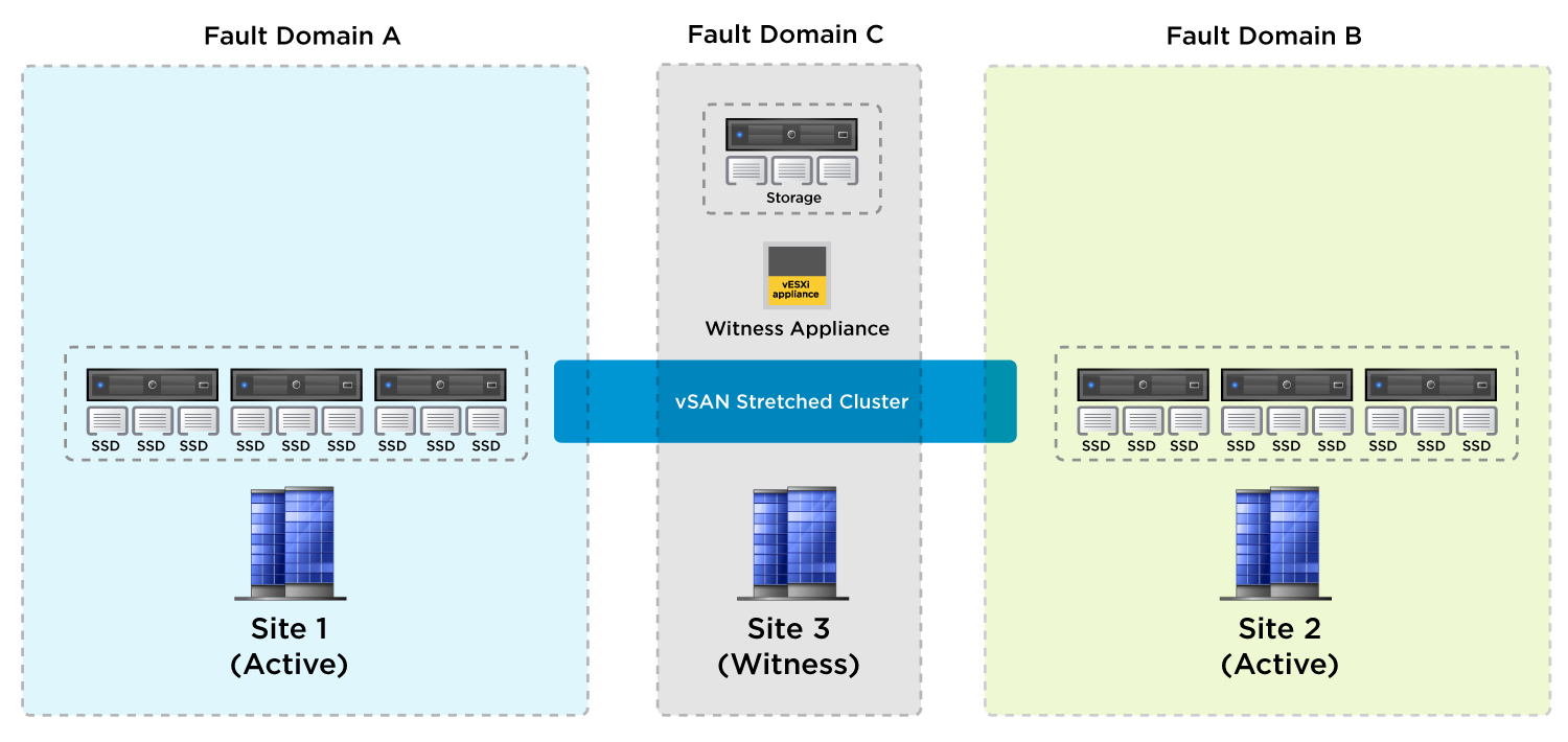 vSAN Stretched Cluster Configuration