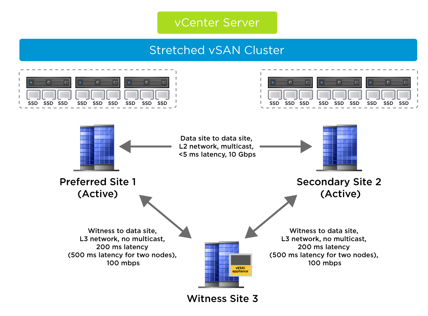 Networking for a vSAN Stretched Cluster