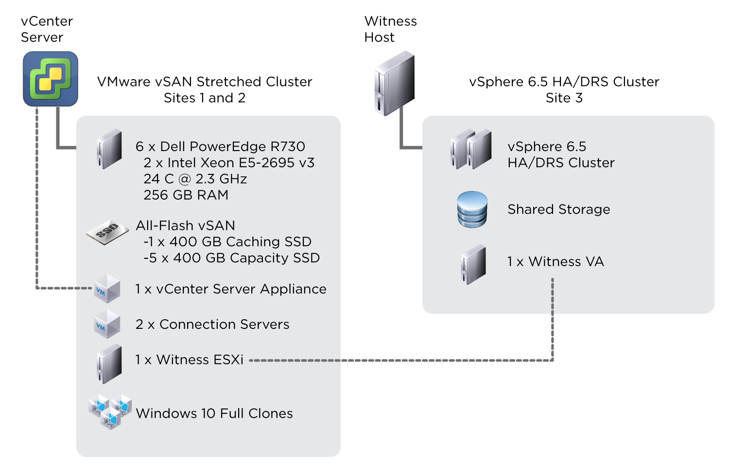 Horizon 7 Blocks on vSAN Stretched Cluster