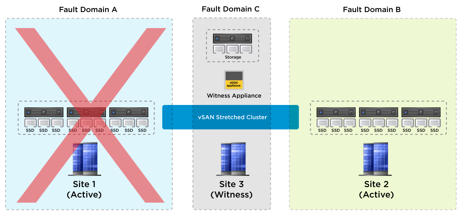 Horizon 7 Service Failover Plan on vSAN Stretched Cluster