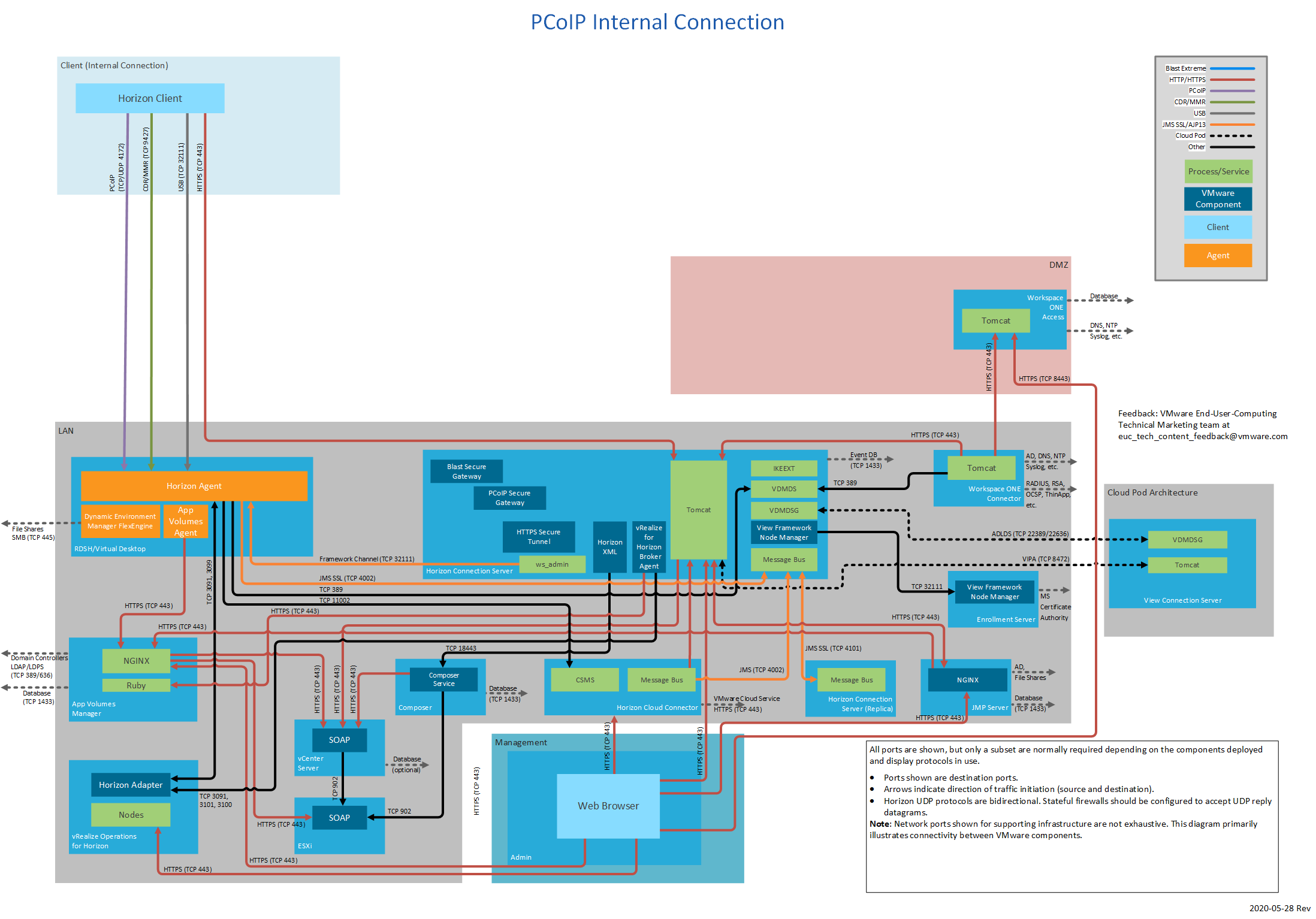 Network Ports in VMware Horizon 7 | VMware