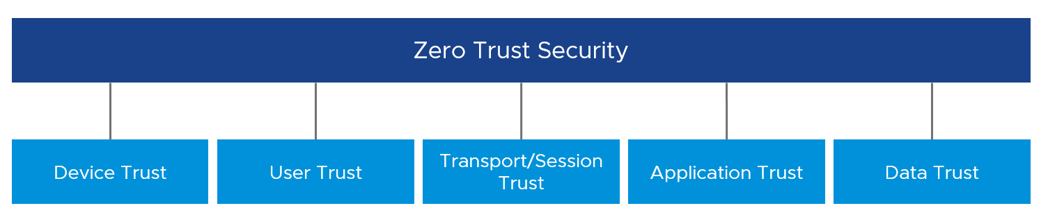 Five Pillars of Zero Trust