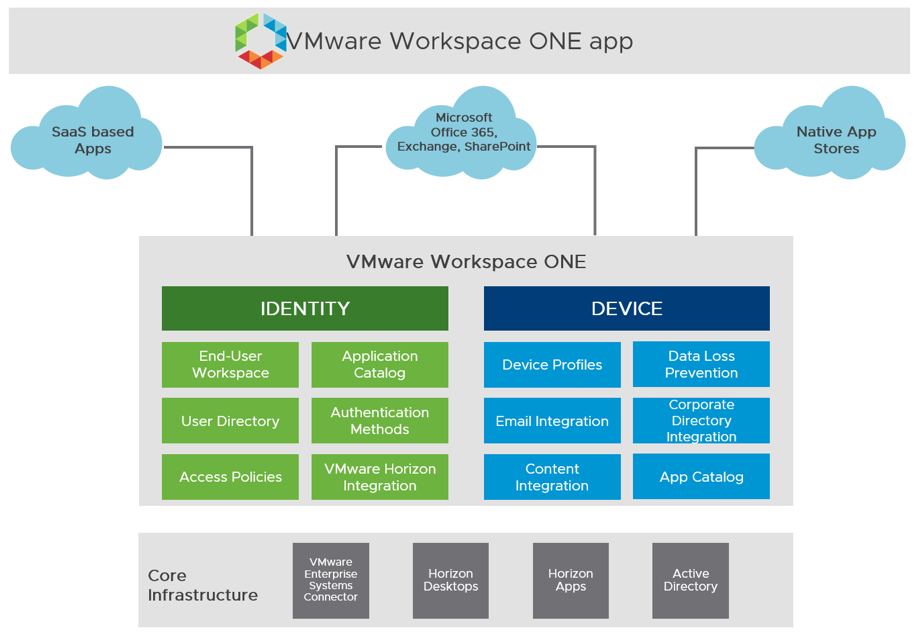 VMware Workspace ONE Logical Architecture Overview