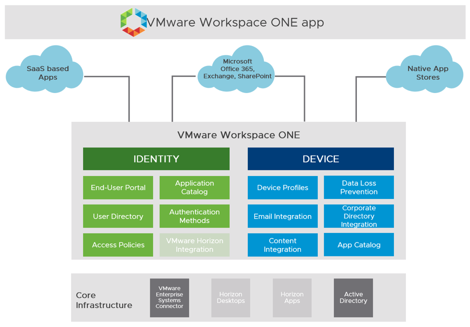 Vmware Workspace One And Vmware Horizon 7 Enterprise Edition On