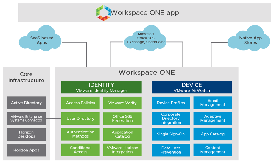 Mobile Application Workspace Service