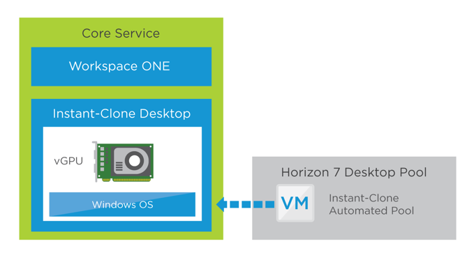 High-Performance Workspace Service – Core