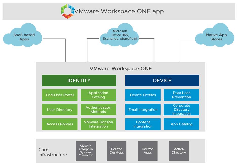 Superior Service Application Form | Superior Service Application Form Fascinating Vmware Workspace One