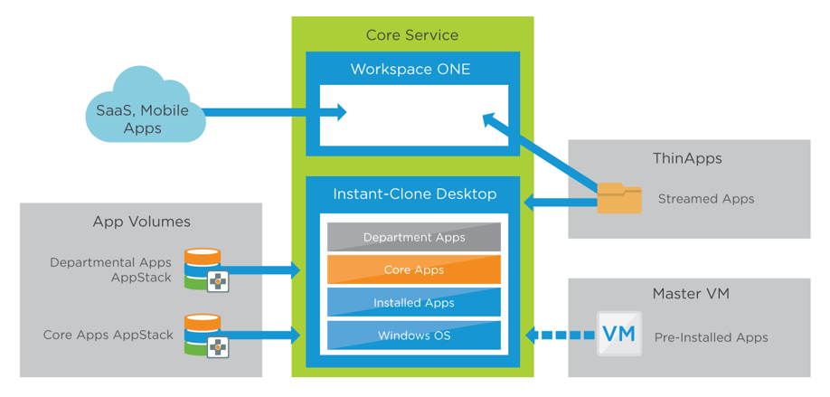 High-Performance Workspace Service – Applications
