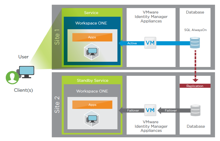 VMware Identity Manager Recovery Service Component