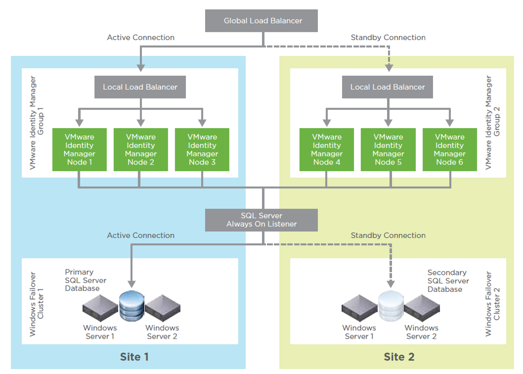 VMware Identity Manager Architecture