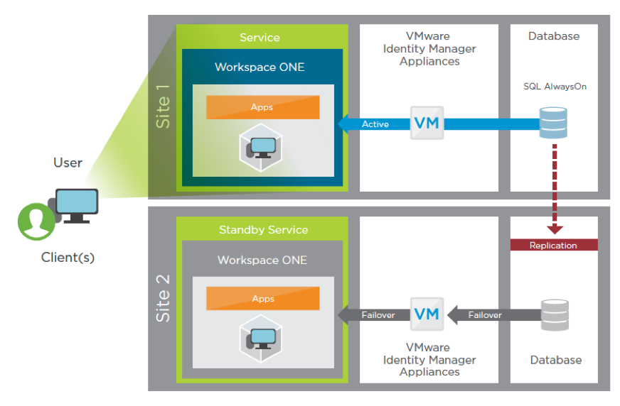 VMware Identity Manager/Workspace ONE Recovery Blueprint