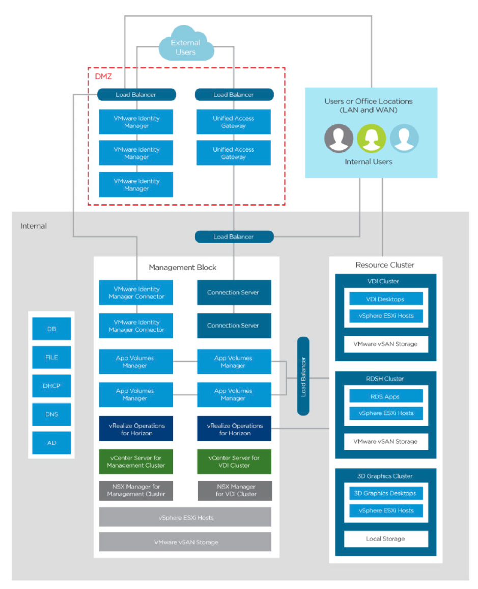 Vmware Workspace One And Horizon 7 Enterprise Edition On Here Are Separate Diagrams That Show How Each Mount Up Logical Architecture