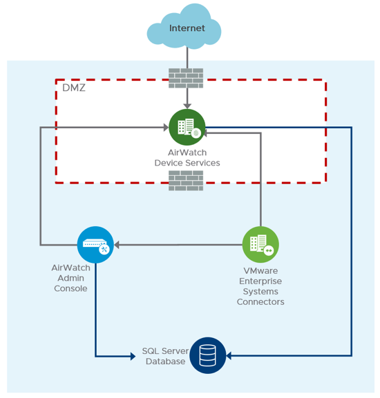 Simple AirWatch Logical Architecture