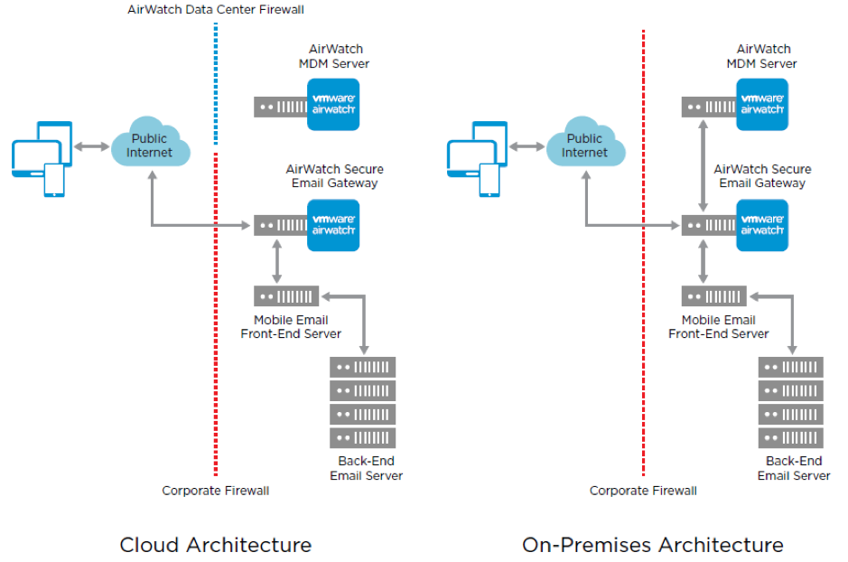 AirWatch Secure Email Gateway Architectures