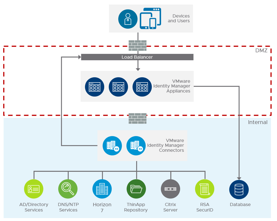 VMware Identity Manager Logical Design
