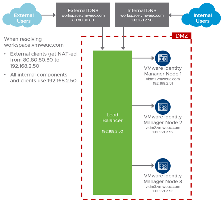 VMware Identity Manager Load Balancing and External Access