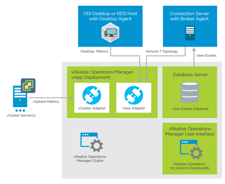 vRealize Operations for Horizon Logical Architecture