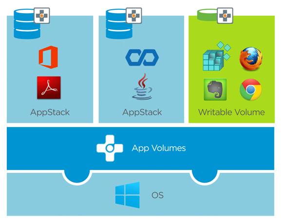 App Volumes Just-in-Time Application Model