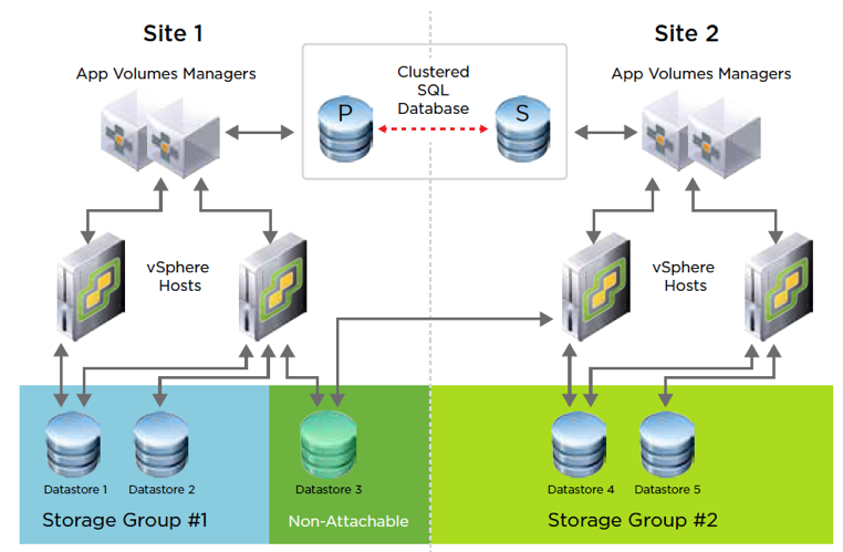 App Volumes Multi-Site Clustered Database Option