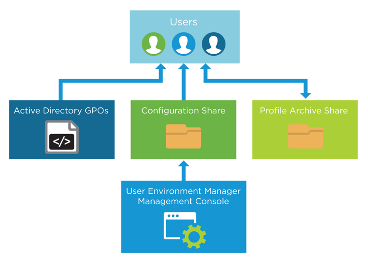 User Environment Manager Infrastructure