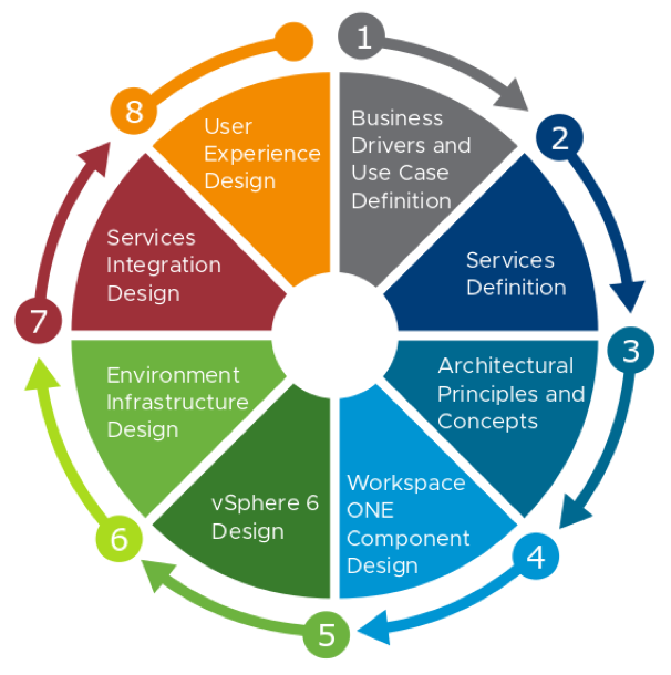 Reference Architecture Design Methodology