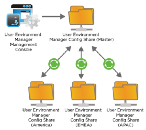 Supported DFS Topology for User Environment Manager IT Configuration Share
