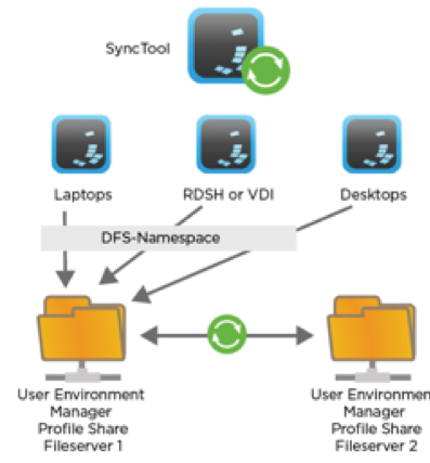 Supported DFS Topology for User Environment Manager User Settings Share