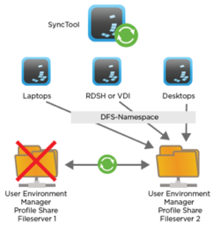 Supported DFS Topology for the User Environment Manager User Settings Share